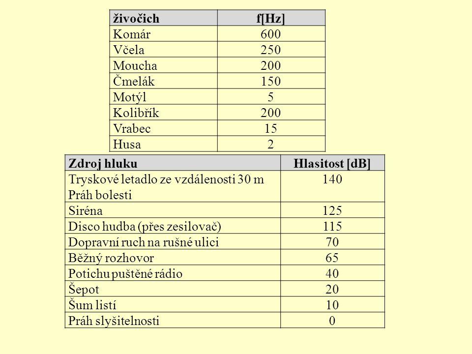 živočich f[Hz] Komár. 600. Včela. 250. Moucha. 200. Čmelák. 150. Motýl. 5. Kolibřík. Vrabec.